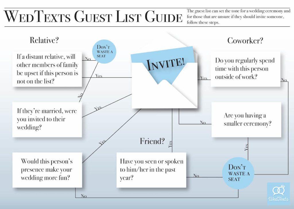 WedTexts wedding guest list guide flowchart