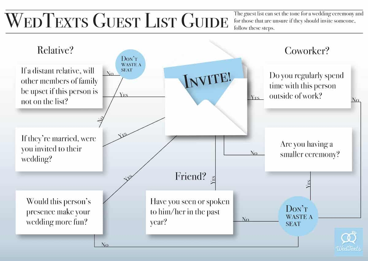 """How to Create a Wedding Guest List – Step by Step Guide<span class=""""wtr-time-wrap block after-title""""><span class=""""wtr-time-number"""">8</span> min read</span>"""