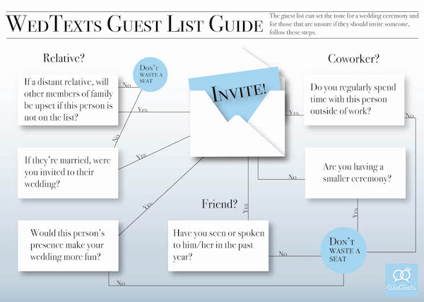 """How to Create a Wedding Guest List – Step by Step Guide<span class=""""wtr-time-wrap block after-title""""><span class=""""wtr-time-number"""">7</span> min read</span>"""