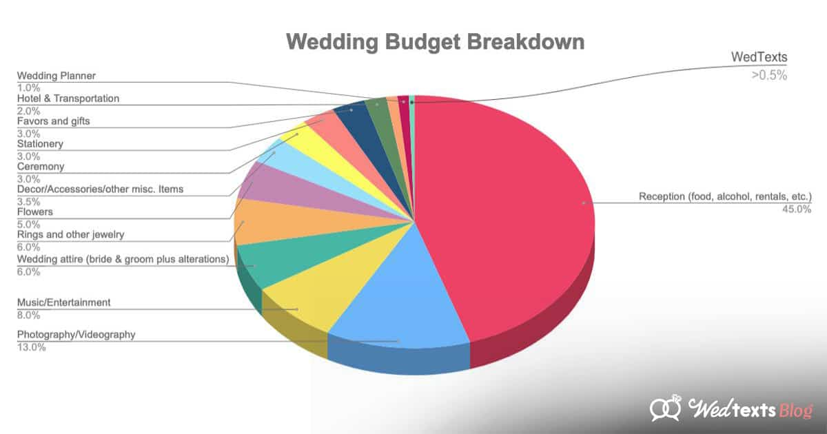 How To Create Your Wedding Budget Wedtexts Blog