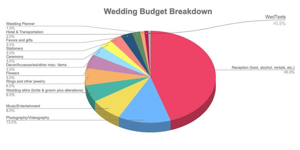 Wedding budget breakdown pie chart with labels for each category