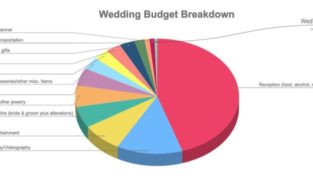 How to Create Your Wedding Budget