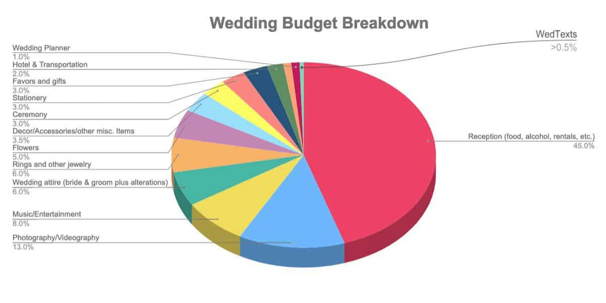 "How to Create Your Wedding Budget<span class=""wtr-time-wrap block after-title""><span class=""wtr-time-number"">5</span> min read</span>"
